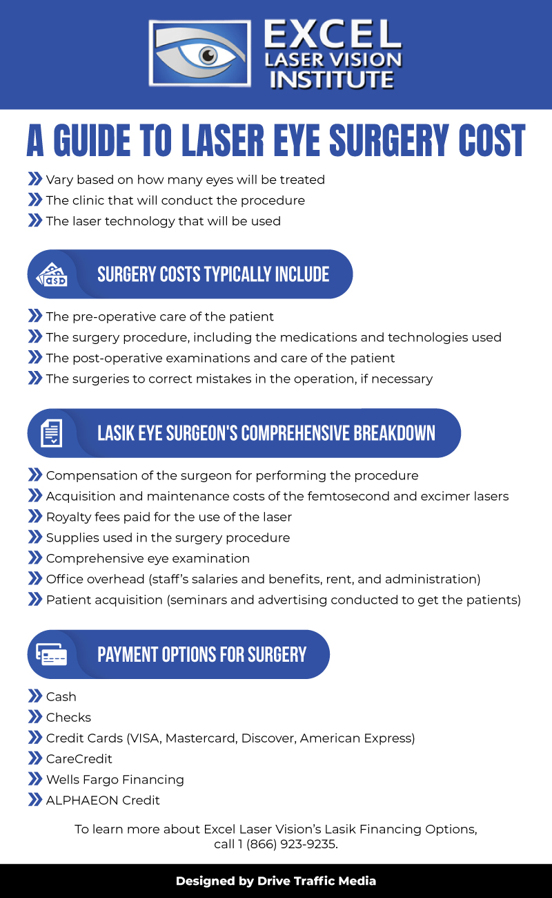 A-Guide-To-Laser-Eye-Surgery-Cost-Infographic