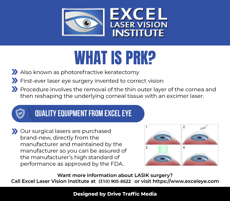PRK infographic